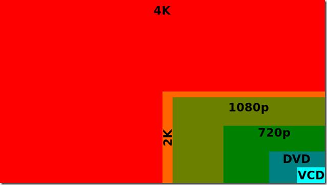 Comparar resoluciones video