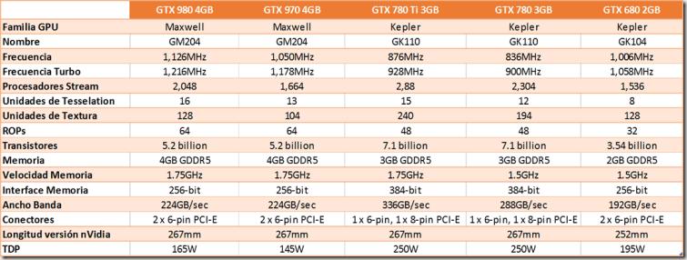 Cuadro resumen nvidia gtx980