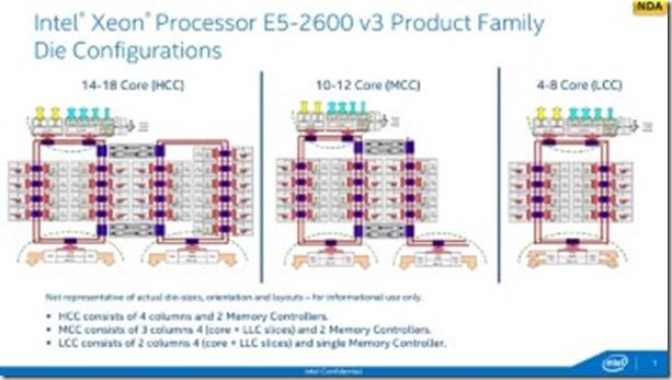 Intel Xeon LGA 2011 v3, estructura interna