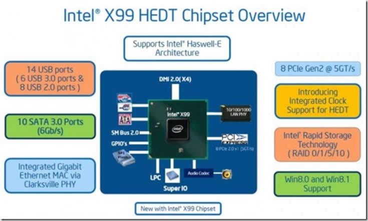 X99 plataforma haswell-e resumen