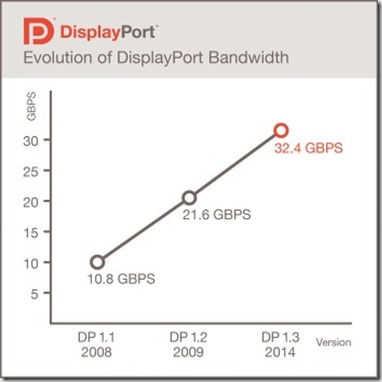 display port evolucion ancho de banca