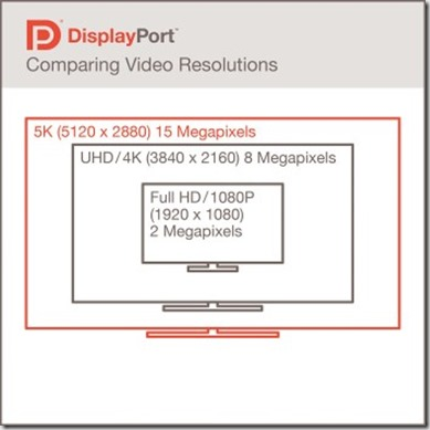 displayport comparativa resoluciones