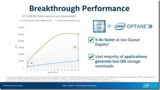 Intel Optane rendimiento