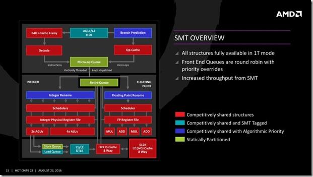 AMD Smt multihilo explicacion