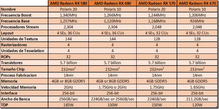 Cuadro AMD RX580