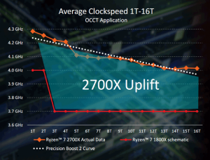 AMD Rizen 2G ClockSpeed