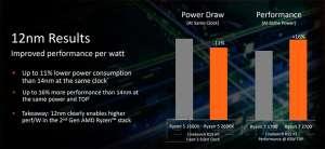 AMD Rizen 2G Proceso Fabricación